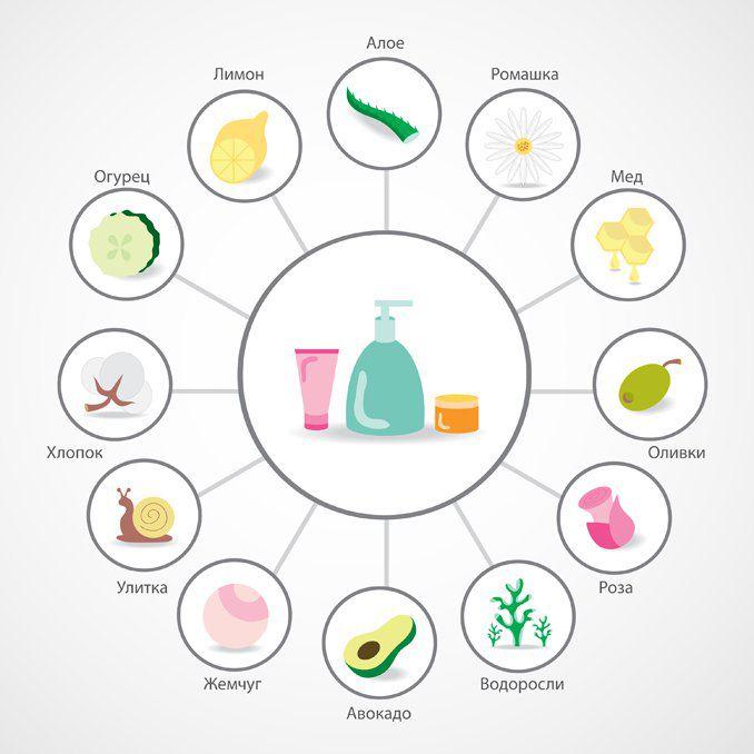 Витамины и экстракты растений в косметологии